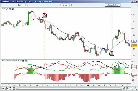 invertir en los mercados con adx